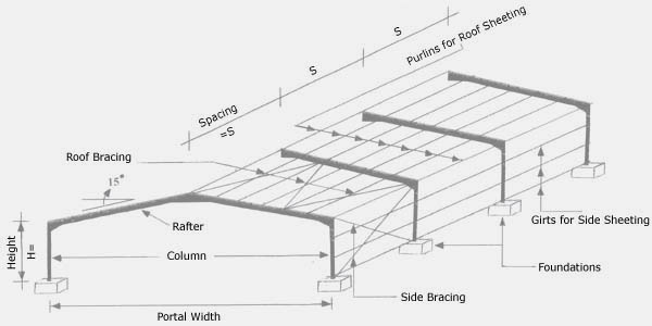 14x16 Timber Frame further Gable Roof Framing furthermore Bayandspan furthermore Building A Shed Roof Canopy besides Building envelopes. on shed roof framing details